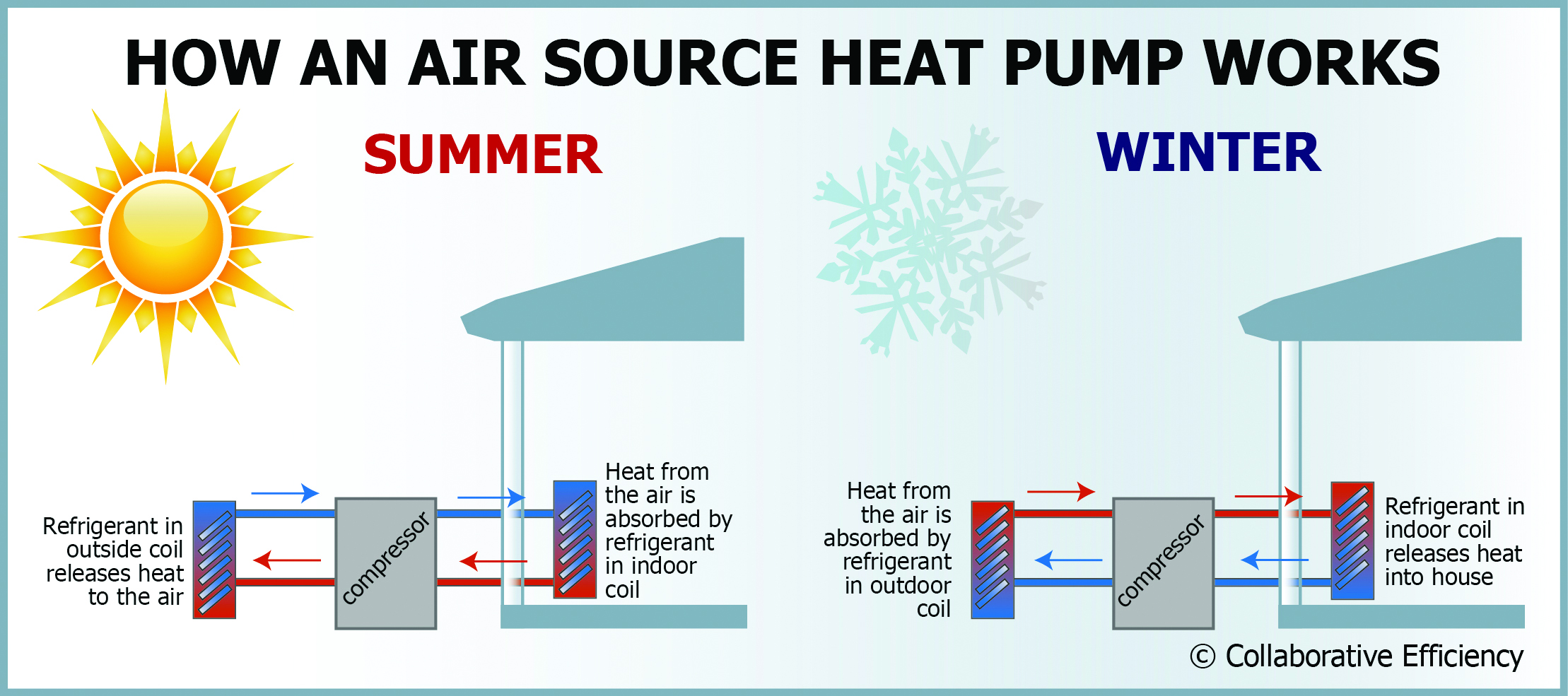 Heat Pump Systems : Benefits of air source heat pumps colorado country life